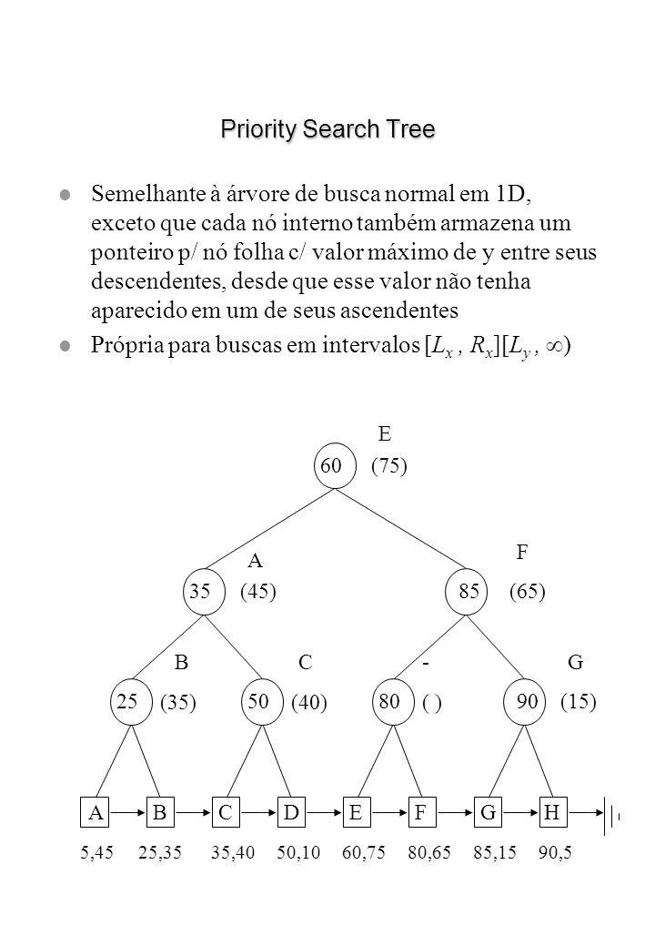 Própria para buscas em intervalos [Lx , Rx][Ly , )